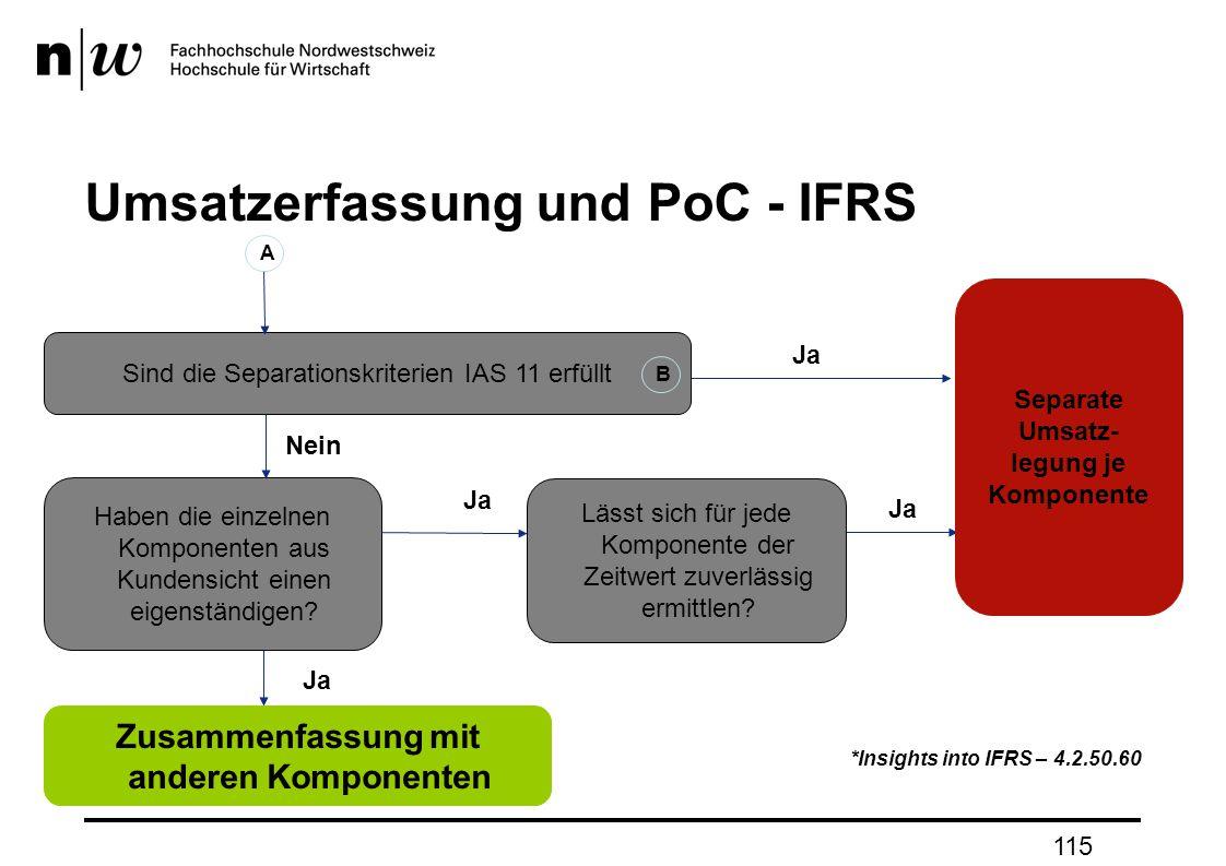 115 Umsatzerfassung und PoC - IFRS Nein Ja *Insights into IFRS – 4.2.50.60 Sind die Separationskriterien IAS 11 erfüllt Haben die einzelnen Komponenten aus Kundensicht einen eigenständigen.