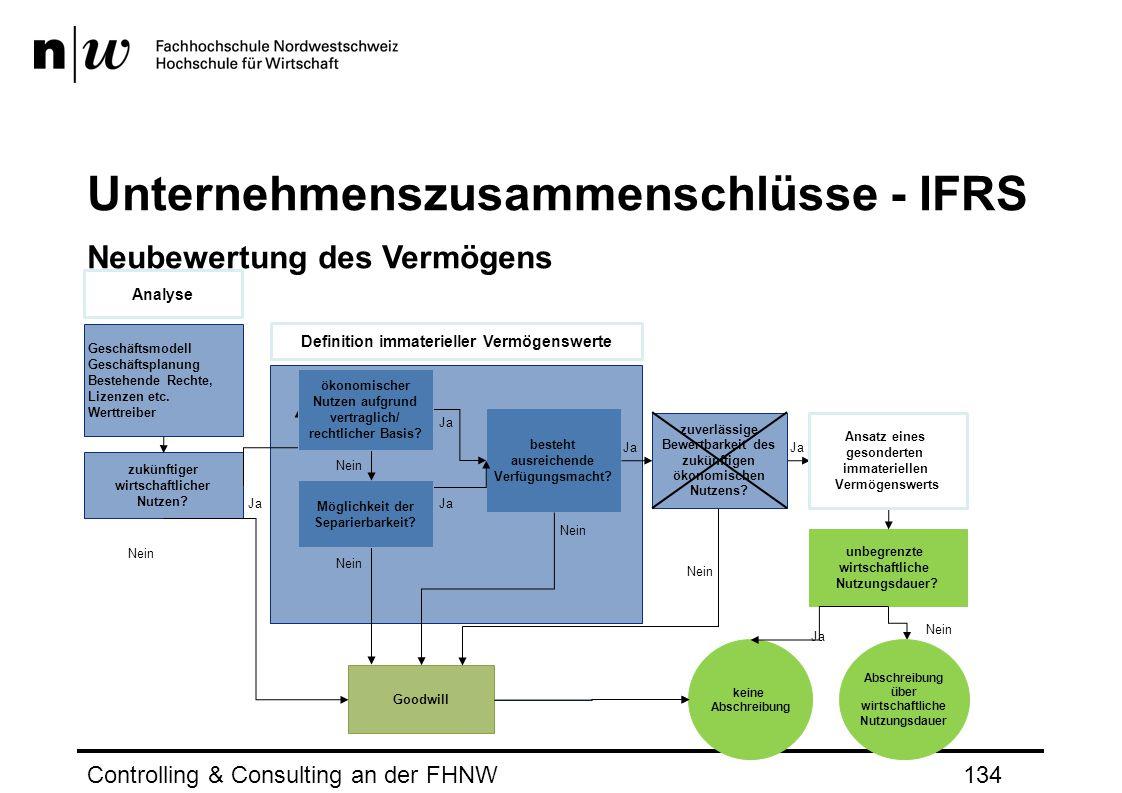 Unternehmenszusammenschlüsse - IFRS Neubewertung des Vermögens Controlling & Consulting an der FHNW134 Definition immaterieller Vermögenswerte besteht ausreichende Verfügungsmacht.