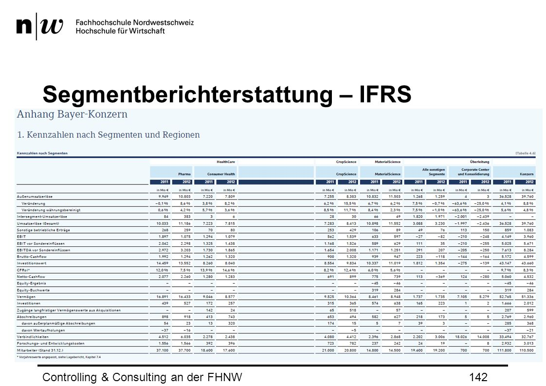 Segmentberichterstattung – IFRS Controlling & Consulting an der FHNW142