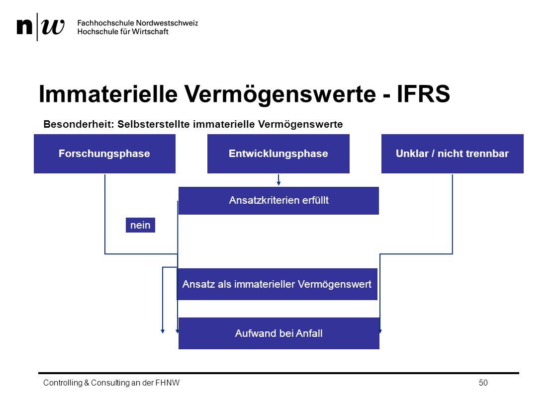 Besonderheit: Selbsterstellte immaterielle Vermögenswerte Controlling & Consulting an der FHNW50 Immaterielle Vermögenswerte - IFRS ForschungsphaseEntwicklungsphase Aufwand bei Anfall Ansatzkriterien erfüllt Ansatz als immaterieller Vermögenswert Unklar / nicht trennbar ja nein