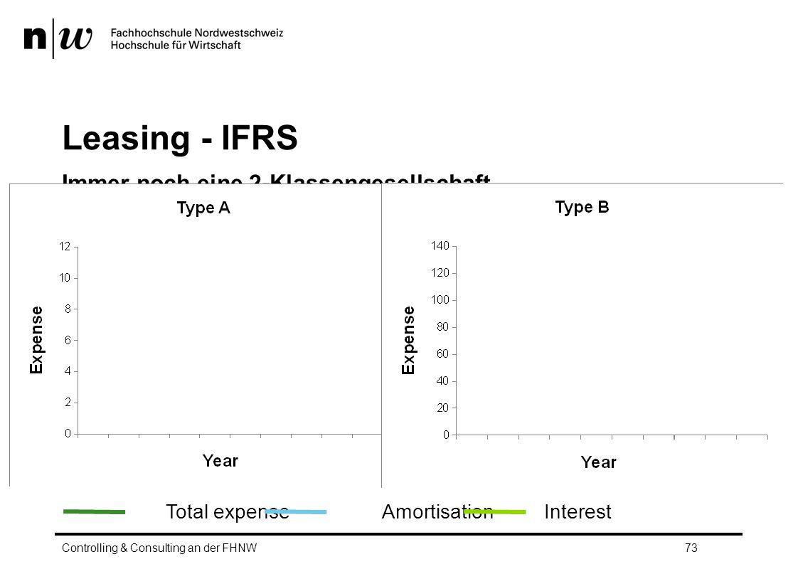 Leasing - IFRS Immer noch eine 2-Klassengesellschaft… Controlling & Consulting an der FHNW73 Total expenseAmortisationInterest