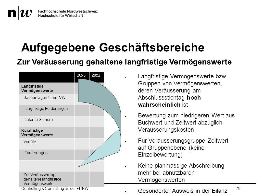 Aufgegebene Geschäftsbereiche 20x320x2 Langfristige Vermögenswerte Sachanlagen / imm.