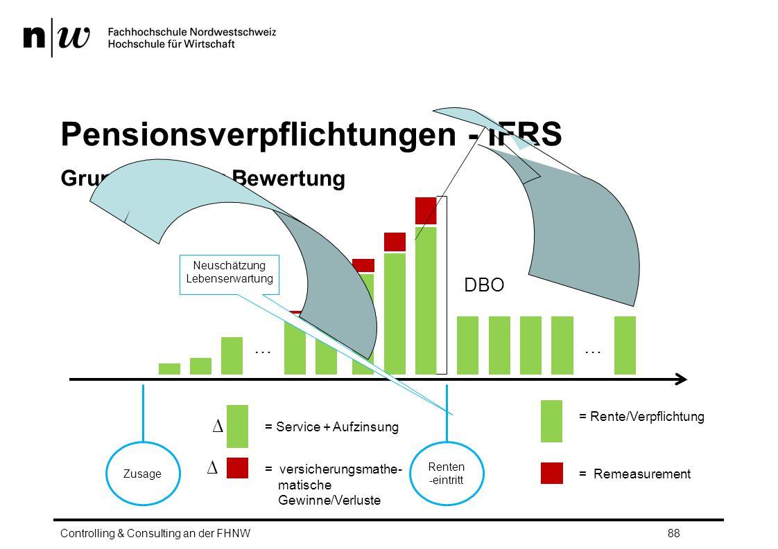 Pensionsverpflichtungen - IFRS Grundlagen der Bewertung Controlling & Consulting an der FHNW88 …… Renten -eintritt Zusage Neuschätzung Lebenserwartung = Rente/Verpflichtung = Remeasurement ∆ = Service + Aufzinsung = versicherungsmathe- matische Gewinne/Verluste ∆ DBO