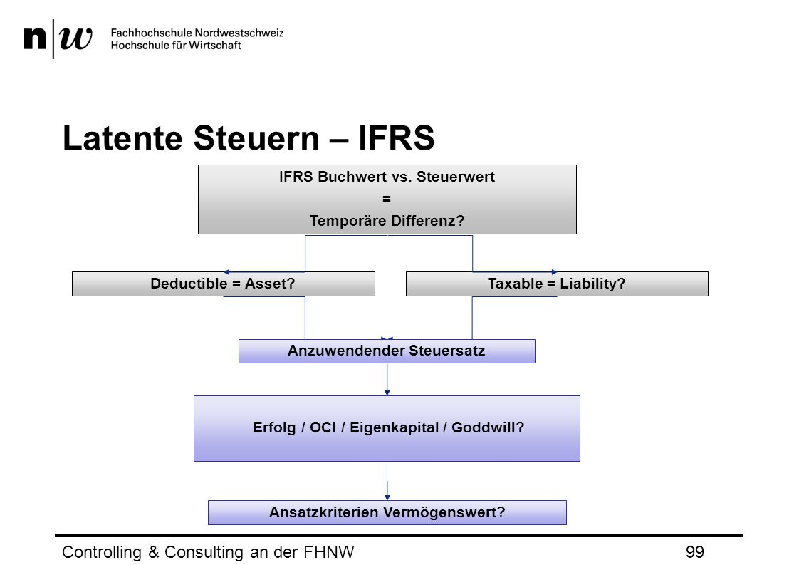 Latente Steuern – IFRS Controlling & Consulting an der FHNW99 Erfolg / OCI / Eigenkapital / Goddwill.