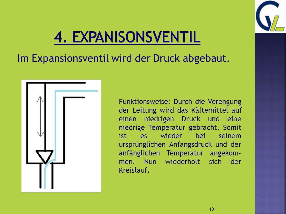 Im Expansionsventil wird der Druck abgebaut. 10 Funktionsweise: Durch die Verengung der Leitung wird das Kältemittel auf einen niedrigen Druck und ein