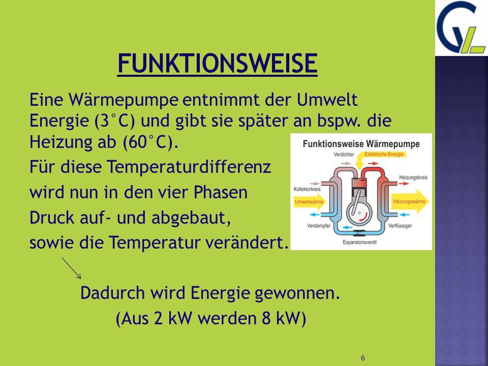 Eine Wärmepumpe entnimmt der Umwelt Energie (3°C) und gibt sie später an bspw. die Heizung ab (60°C). Für diese Temperaturdifferenz wird nun in den vi