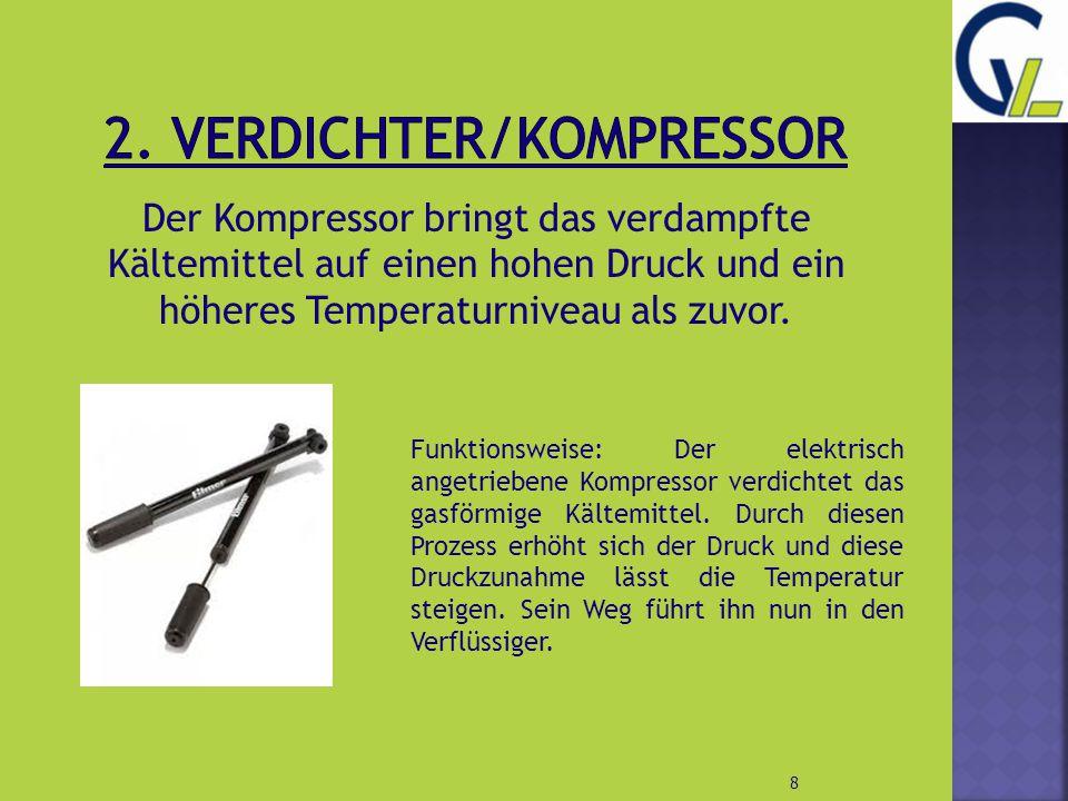Der Kompressor bringt das verdampfte Kältemittel auf einen hohen Druck und ein höheres Temperaturniveau als zuvor. 8 Funktionsweise: Der elektrisch an
