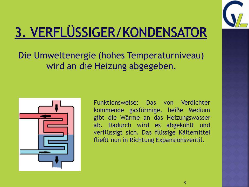 Die Umweltenergie (hohes Temperaturniveau) wird an die Heizung abgegeben. 9 Funktionsweise: Das von Verdichter kommende gasförmige, heiße Medium gibt