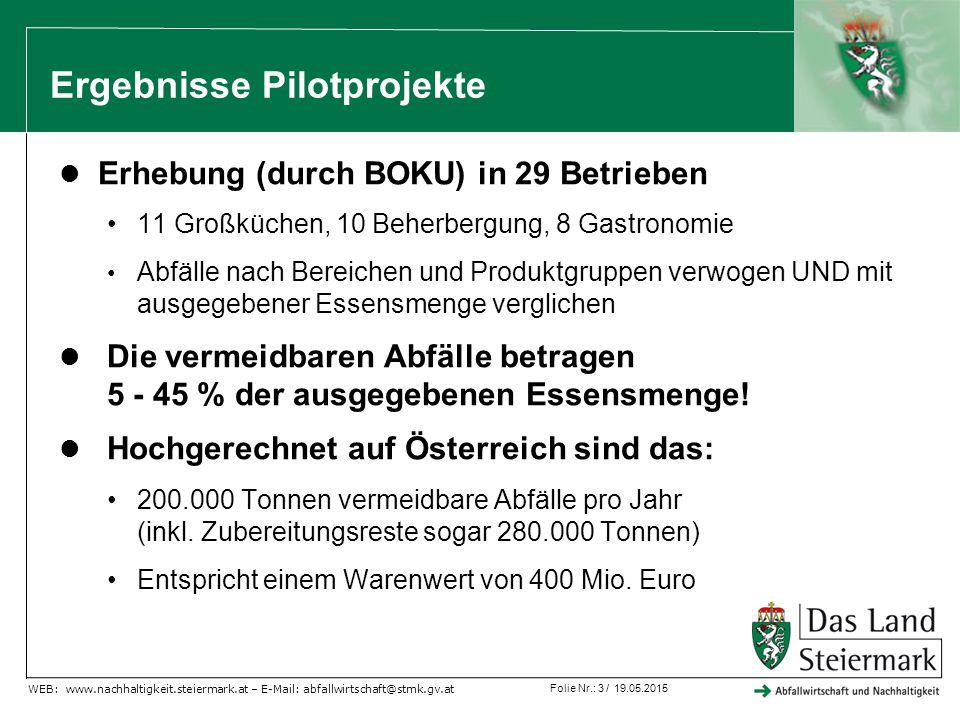 Folie Nr.: 4 / 19.05.2015 WEB: www.nachhaltigkeit.steiermark.at – E-Mail: abfallwirtschaft@stmk.gv.at Detailerkenntnisse und erste Empfehlungen für die Branche (1) Hohes Einsparpotential: jährlich rund 10.000 Euro/ Betrieb nur beim Wareneinsatz Aber große Unterschiede: 5.000 bis über 100.000 Euro Großküchen/Spitäler: zu große Portionen, zu viel produziertes Essen z.B.