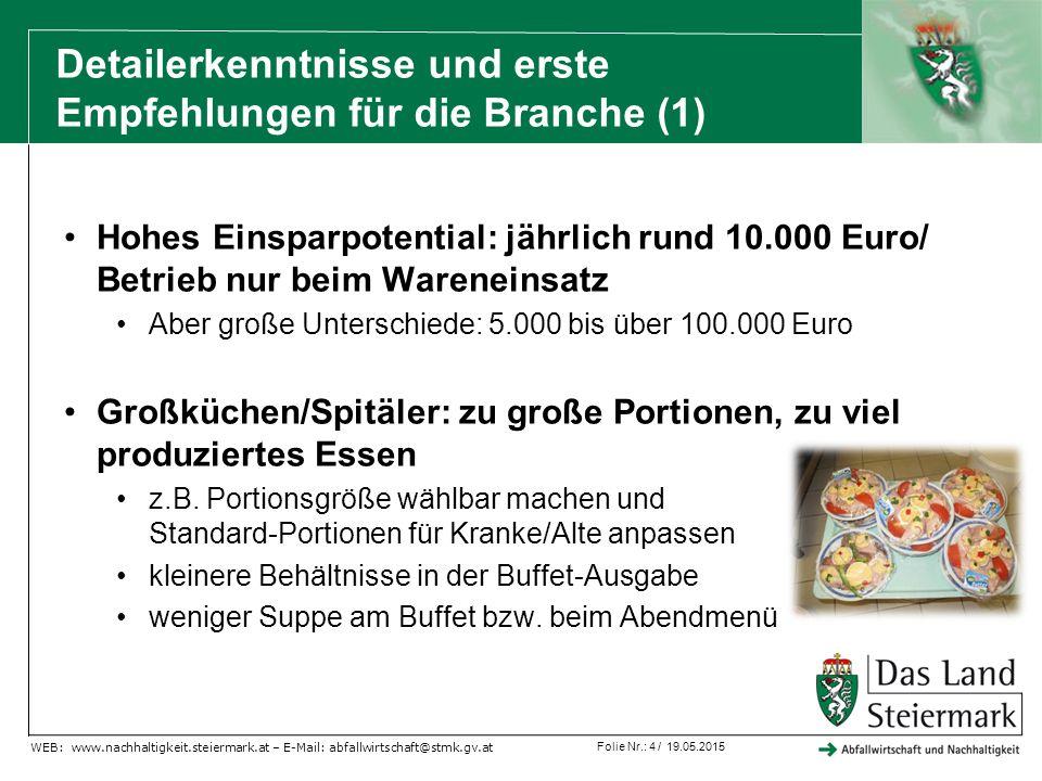 Folie Nr.: 5 / 19.05.2015 WEB: www.nachhaltigkeit.steiermark.at – E-Mail: abfallwirtschaft@stmk.gv.at Gastronomie: viel Fleisch kommt retour Ursache sind XL-Portionen: Vorschlag wählbare Portionsgrößen, gratis Nachschlag.