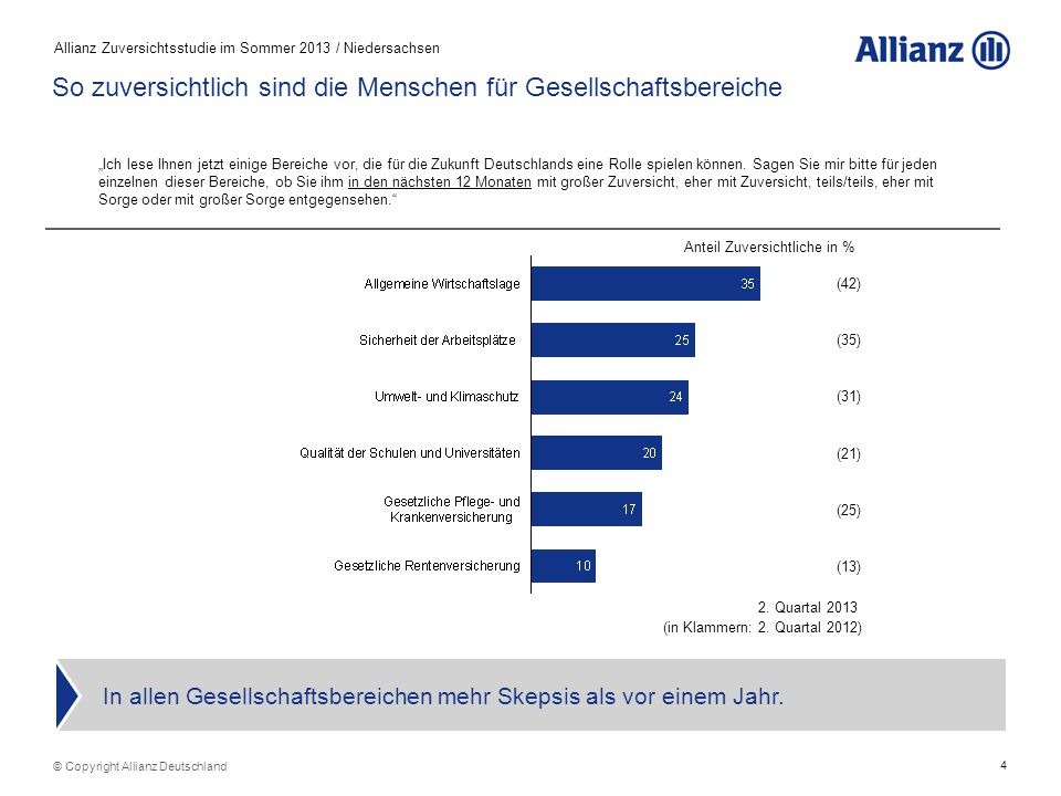 5 Allianz Zuversichtsstudie im Sommer 2013 / Niedersachsen © Copyright Allianz Deutschland So zuversichtlich sind die Menschen für persönliche Lebensbereiche Die Zuversicht für die Sicherheit des eigenen Jobs ist drastisch eingebrochen.