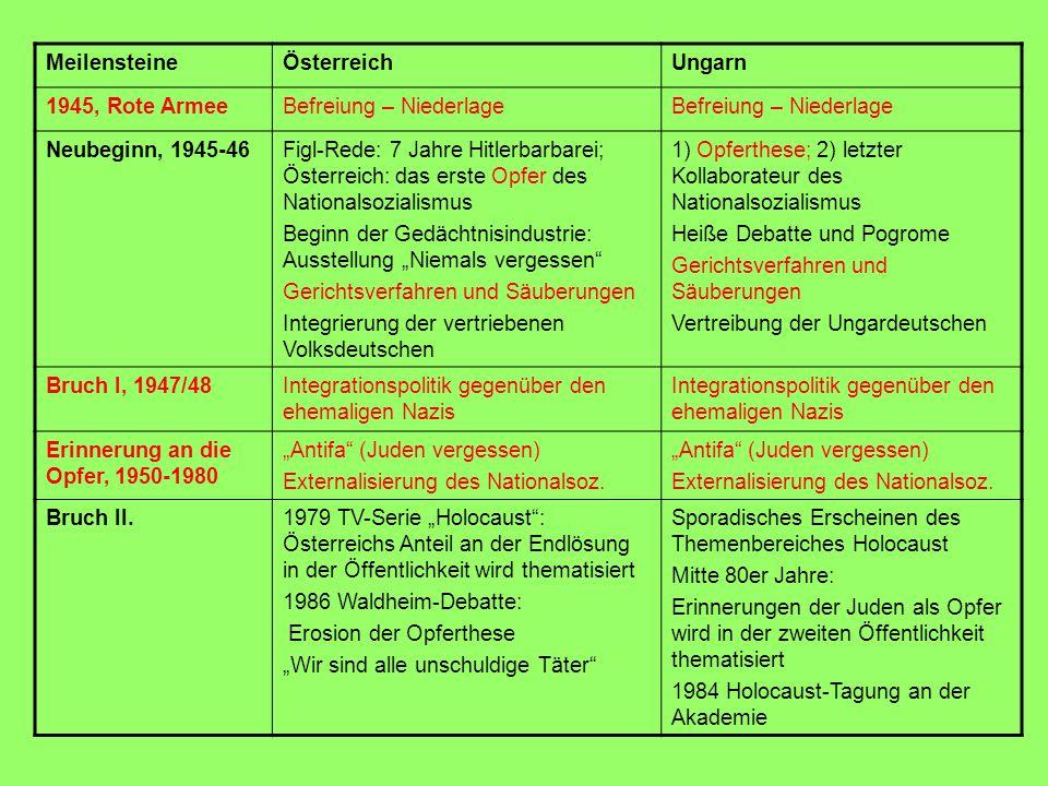 MeilensteineÖsterreichUngarn Nach der WendeHöhepunkt des Täterdiskurses: Mitverantwortungsthese Wiedergutmachung Musealisierung Etablierung in die europäische Erinnerungskultur Debatte über die Beneš-Dekrete Diskriminierung und Marginali- sierung des Rechtsradikalismus (FPÖ, Haider) Höhepunkt der Opferdiskurse (Memoiren, Gedenktage) Halbherzige Wiedergutmachung Heiße Debatte über Musealisierung (Auschwitz-Ausstellung, Haus des Terrors, Holocaust Museum) Konkurrierende Opfergruppen – konkurrierende Erinnerungen: 2000 Holocaust-Gedenktag; 2001 Gedenktag für die Opfer der kommunistischen Herrschaft Debatte über die Beneš-Dekrete Keine Diskriminierung und Marginalisierung des Rechts- radikalismus (MIÉP, manche FIDESZ Politiker AktuellEröffnung des Mauthausen Memorials Eröffnung des Holocaust Museums Enthüllung und baldige Beschädigung des Mahnmals am Donaukai in Budapest