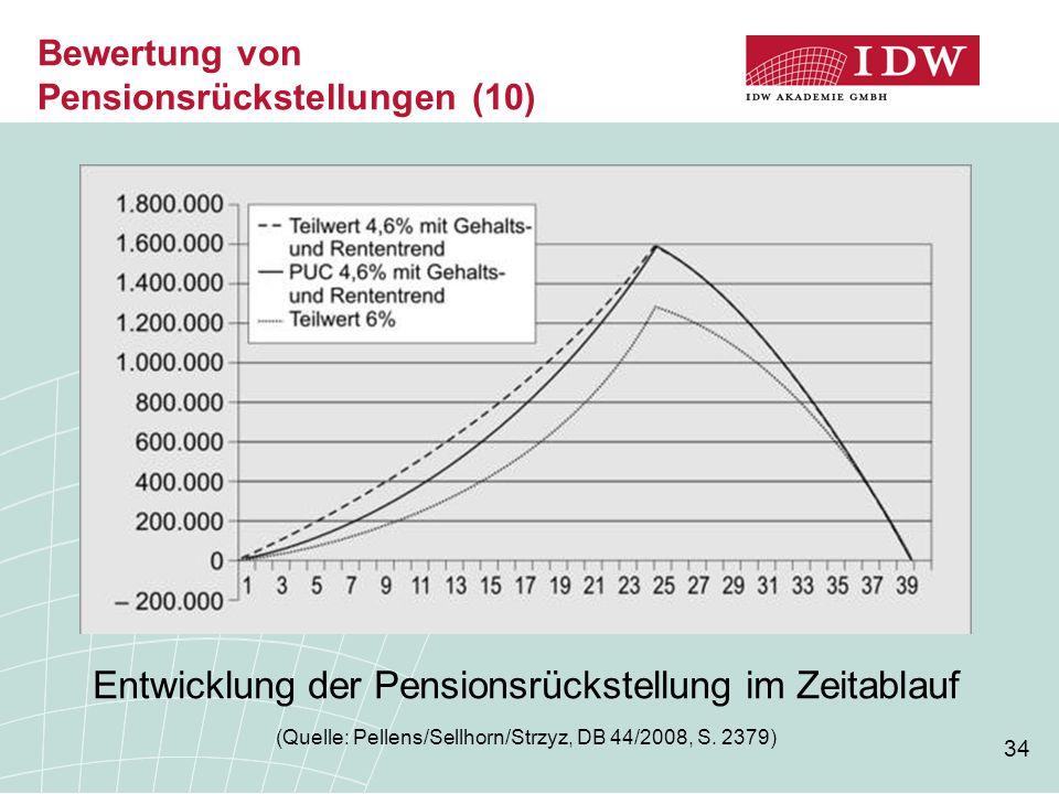 34 Bewertung von Pensionsrückstellungen (10) Entwicklung der Pensionsrückstellung im Zeitablauf (Quelle: Pellens/Sellhorn/Strzyz, DB 44/2008, S. 2379)