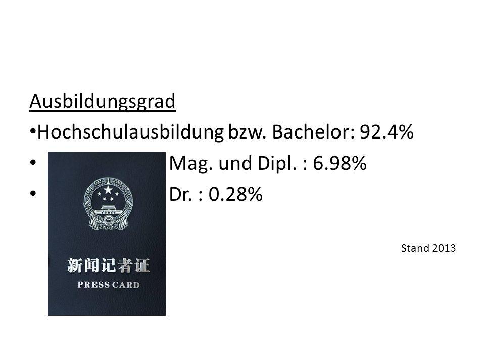 Ausbildungsgrad Hochschulausbildung bzw. Bachelor: 92.4% Mag.