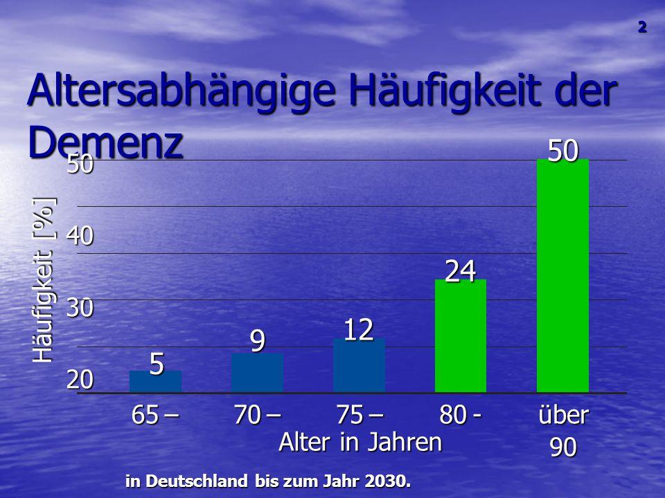 Altersabhängige Häufigkeit der Demenz in Deutschland bis zum Jahr 2030. 504030200 65 – Alter in Jahren Häufigkeit [%] 70 – 75 – 80 - über 90 5 9 12 24