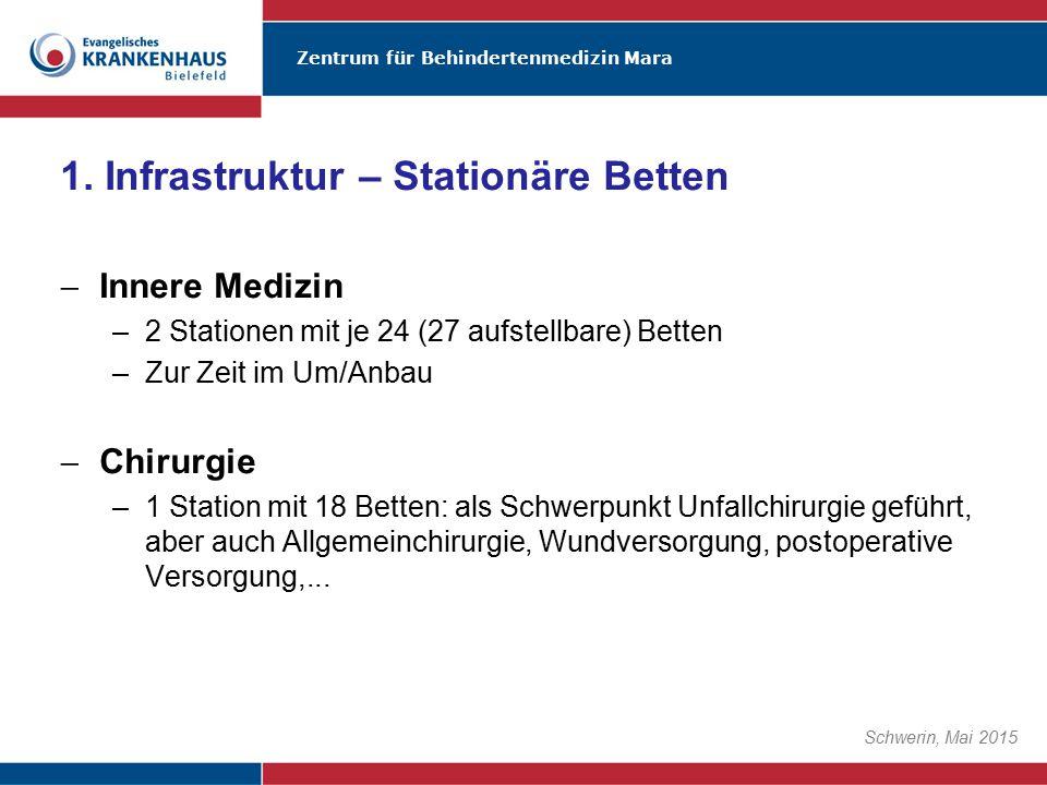 Zentrum für Behindertenmedizin Mara Schwerin, Mai 2015  Innere Medizin –2 Stationen mit je 24 (27 aufstellbare) Betten –Zur Zeit im Um/Anbau  Chirur