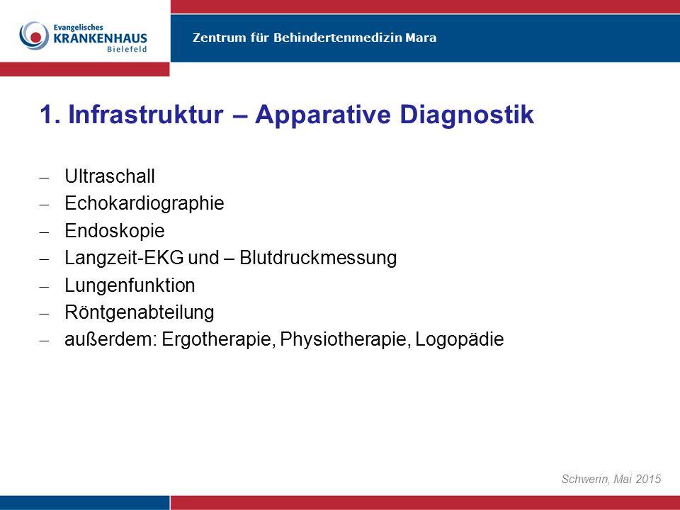 Zentrum für Behindertenmedizin Mara Schwerin, Mai 2015  Ultraschall  Echokardiographie  Endoskopie  Langzeit-EKG und – Blutdruckmessung  Lungenfu