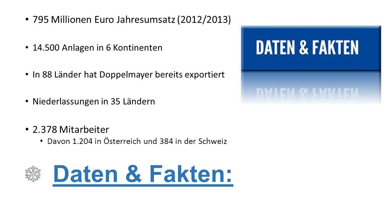 Daten & Fakten: 795 Millionen Euro Jahresumsatz (2012/2013) 14.500 Anlagen in 6 Kontinenten In 88 Länder hat Doppelmayer bereits exportiert Niederlass
