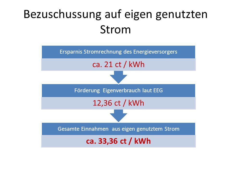 Bezuschussung auf eigen genutzten Strom Gesamte Einnahmen aus eigen genutztem Strom ca.