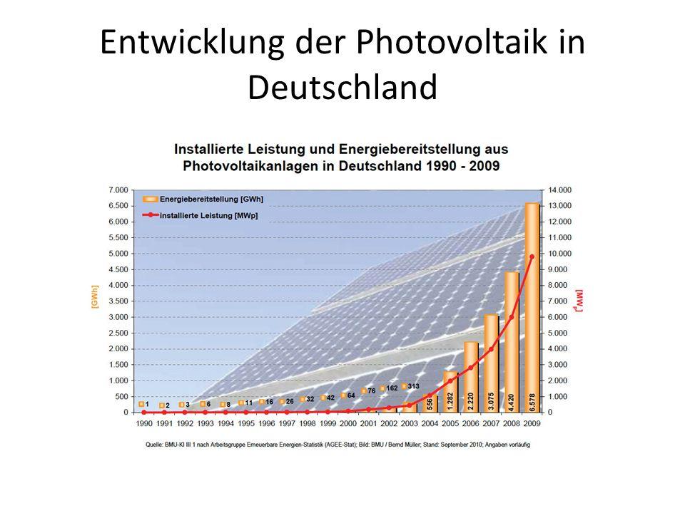 Entwicklung der Photovoltaik in Deutschland
