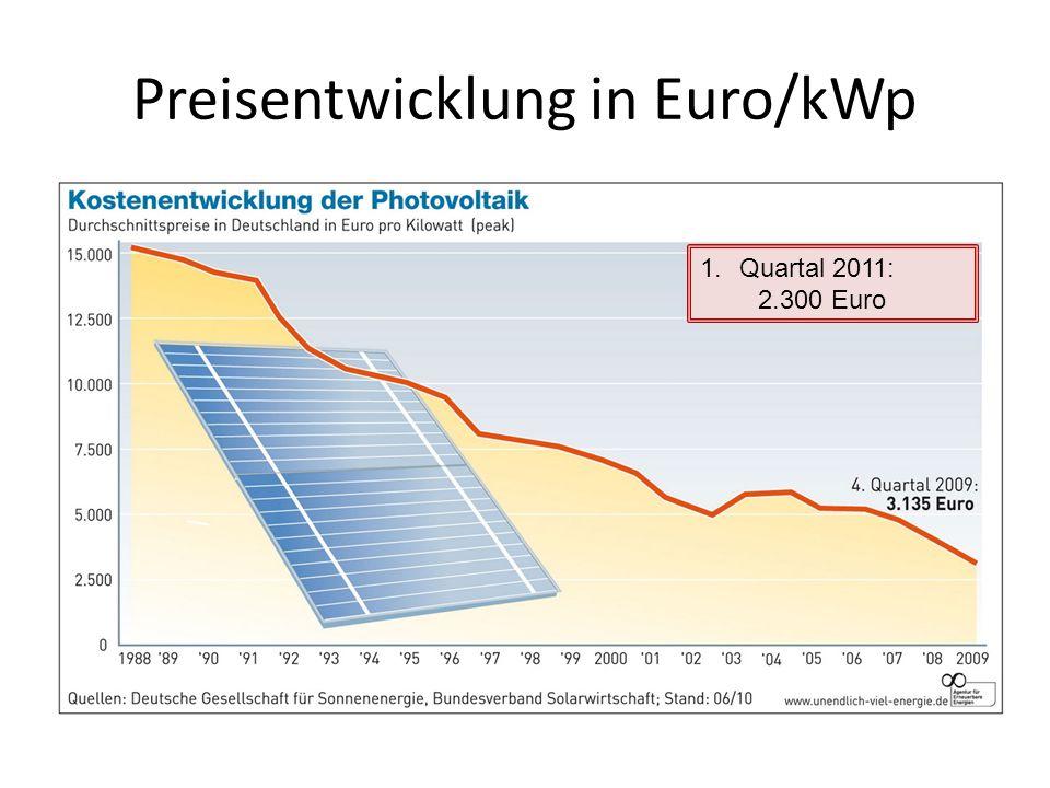 Preisentwicklung in Euro/kWp 1.Quartal 2011: 2.300 Euro