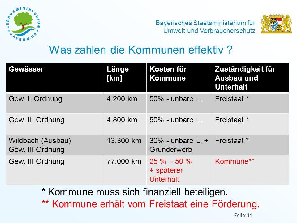 Bayerisches Staatsministerium für Umwelt und Verbraucherschutz Was zahlen die Kommunen effektiv ? Folie: 11 GewässerLänge [km] Kosten für Kommune Zust