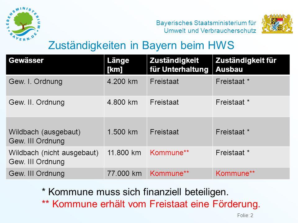 Bayerisches Staatsministerium für Umwelt und Verbraucherschutz Zuständigkeiten in Bayern beim HWS Folie: 2 GewässerLänge [km] Zuständigkeit für Unterhaltung Zuständigkeit für Ausbau Gew.