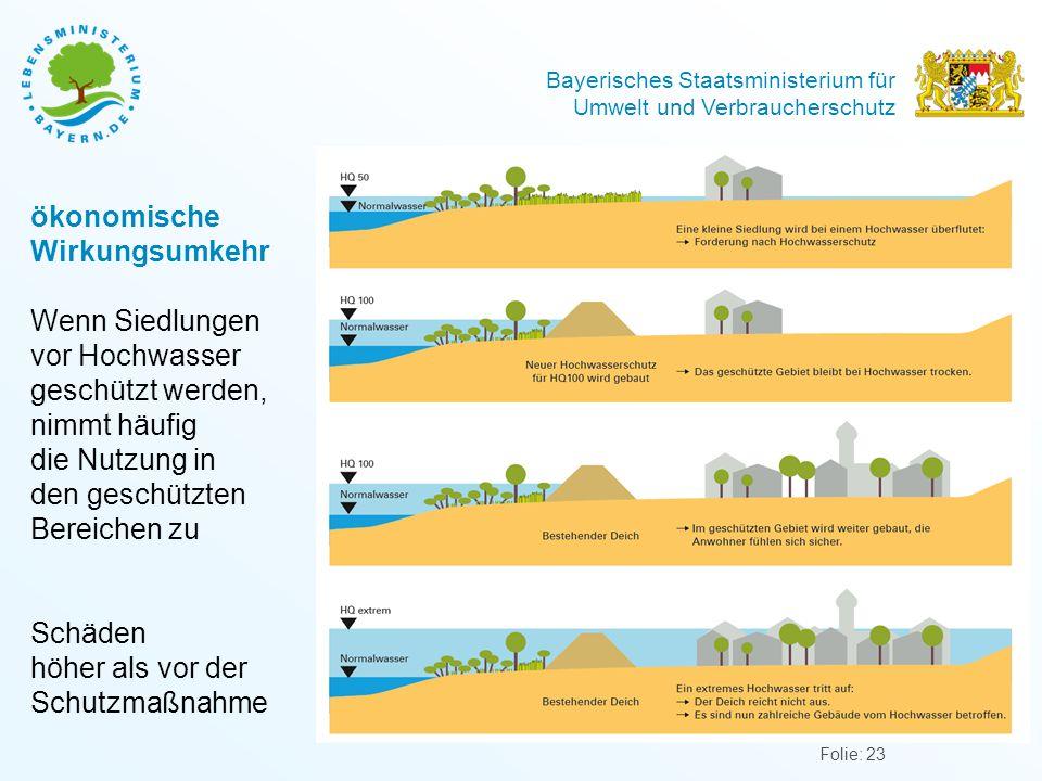 Bayerisches Staatsministerium für Umwelt und Verbraucherschutz ökonomische Wirkungsumkehr Wenn Siedlungen vor Hochwasser geschützt werden, nimmt häufig die Nutzung in den geschützten Bereichen zu Schäden höher als vor der Schutzmaßnahme Folie: 23