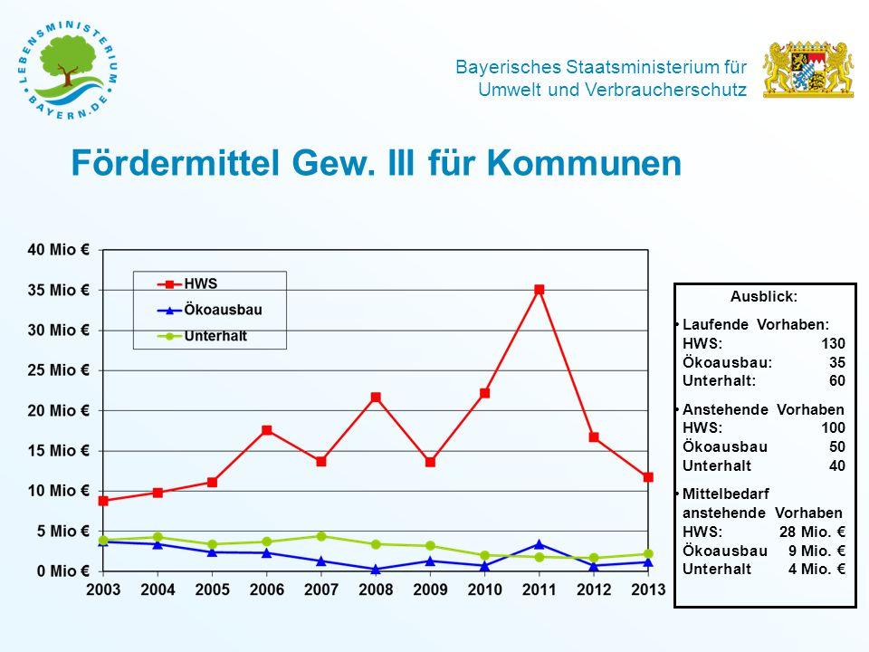 Bayerisches Staatsministerium für Umwelt und Verbraucherschutz Fördermittel Gew. III für Kommunen Ausblick: Laufende Vorhaben: HWS: 130 Ökoausbau: 35