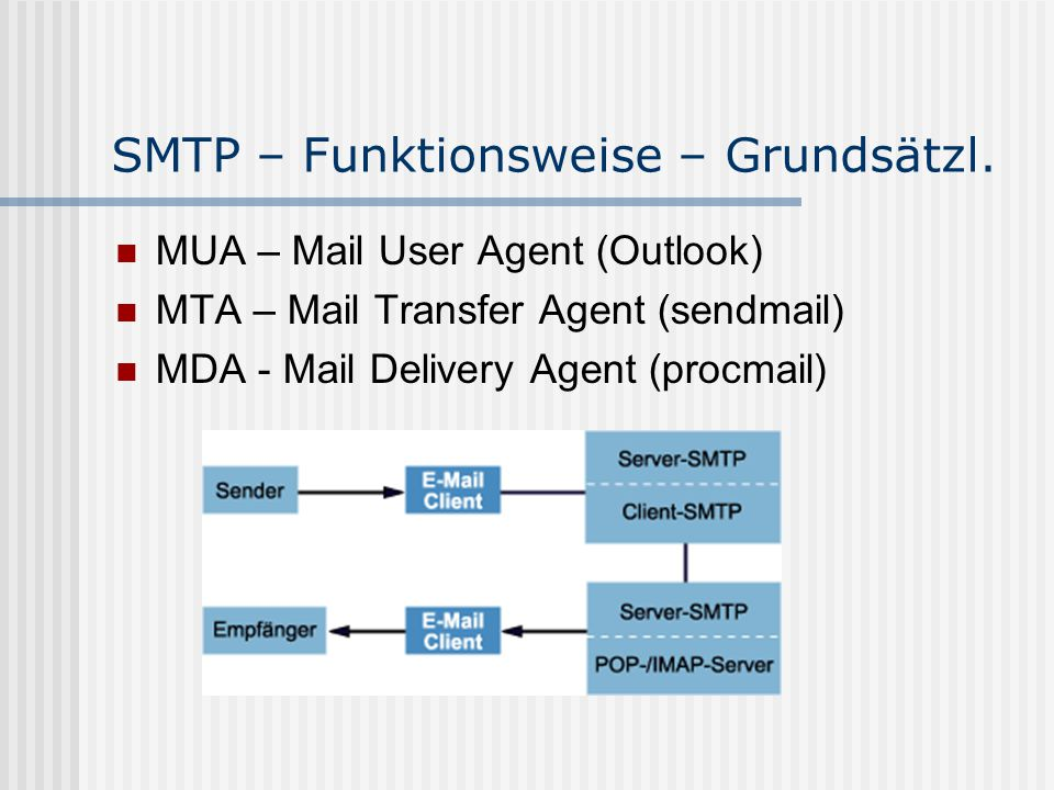 SMTP – Funktionsweise – Grundsätzl. MUA – Mail User Agent (Outlook) MTA – Mail Transfer Agent (sendmail) MDA - Mail Delivery Agent (procmail)