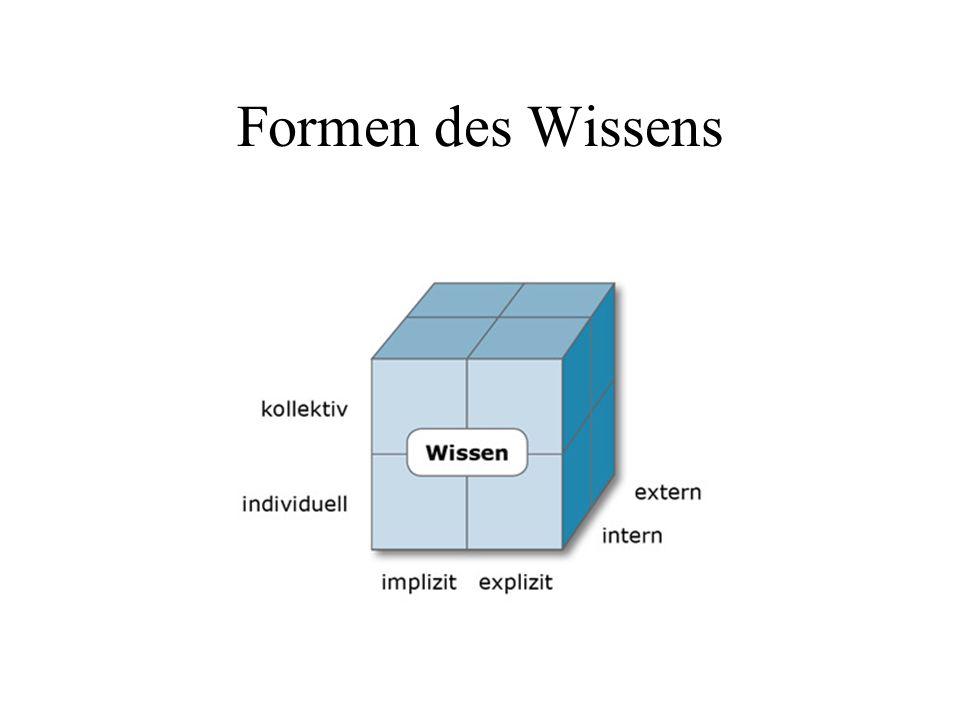 Formen des Wissens