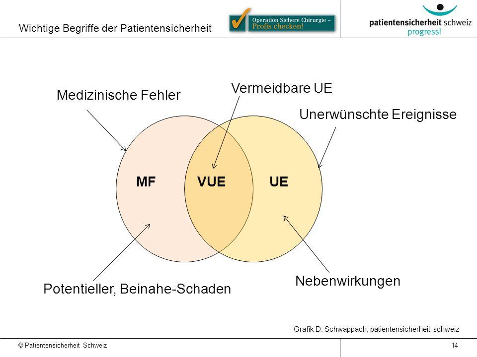 Wichtige Begriffe der Patientensicherheit UEVUEMF Medizinische Fehler Vermeidbare UE Unerwünschte Ereignisse Potentieller, Beinahe-Schaden Nebenwirkungen Grafik D.