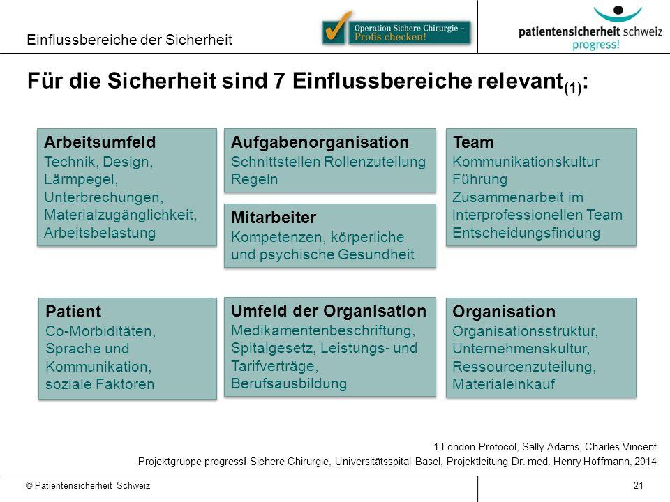 Einflussbereiche der Sicherheit © Patientensicherheit Schweiz 21 Für die Sicherheit sind 7 Einflussbereiche relevant (1) : 1 London Protocol, Sally Adams, Charles Vincent Projektgruppe progress.