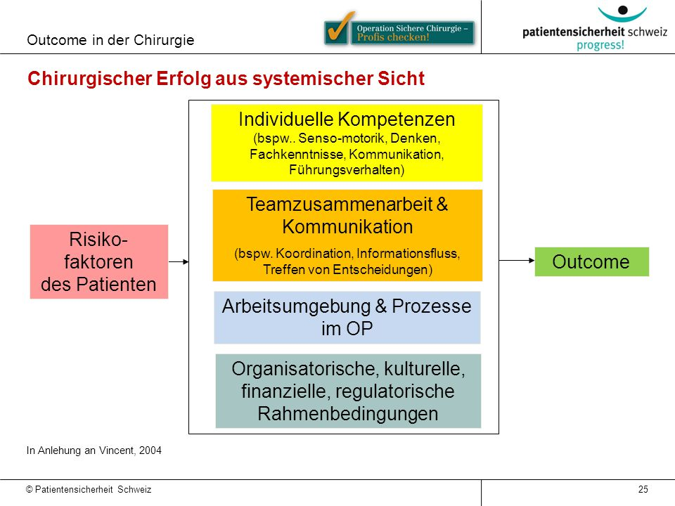 Outcome in der Chirurgie Chirurgischer Erfolg aus systemischer Sicht In Anlehung an Vincent, 2004 Individuelle Kompetenzen (bspw..