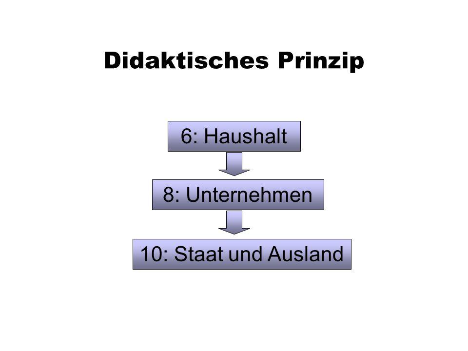 Didaktisches Prinzip 6: Haushalt 8: Unternehmen 10: Staat und Ausland