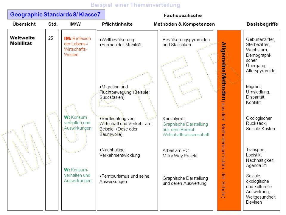 Integrative Module (fächerverbindende Themen) und Wirtschaftsthemen Standardthemen Fa chspezif. ! Basis- Übersicht Std. IM/W Pflichtinhalte Methoden &
