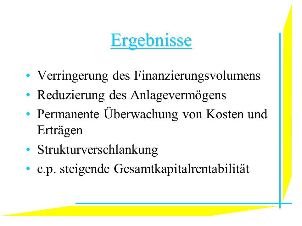 Ergebnisse Verringerung des Finanzierungsvolumens Reduzierung des Anlagevermögens Permanente Überwachung von Kosten und Erträgen Strukturverschlankung c.p.