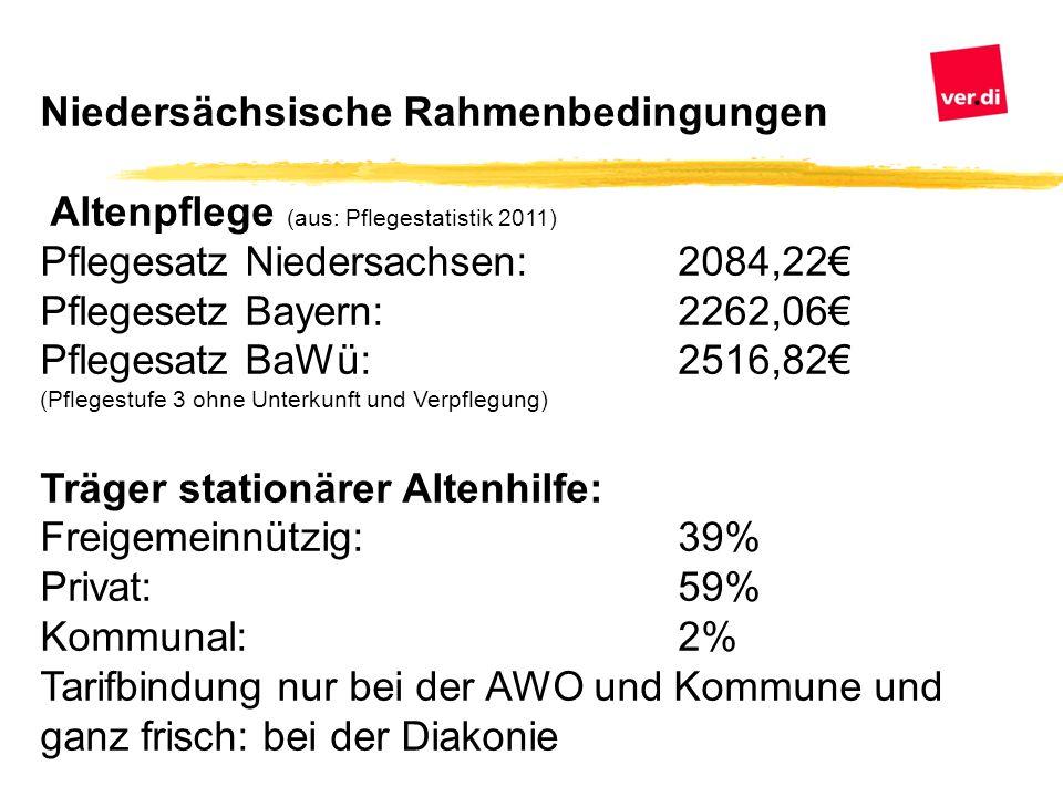 Niedersächsische Rahmenbedingungen Altenpflege (aus: Pflegestatistik 2011) Pflegesatz Niedersachsen:2084,22€ Pflegesetz Bayern: 2262,06€ Pflegesatz Ba