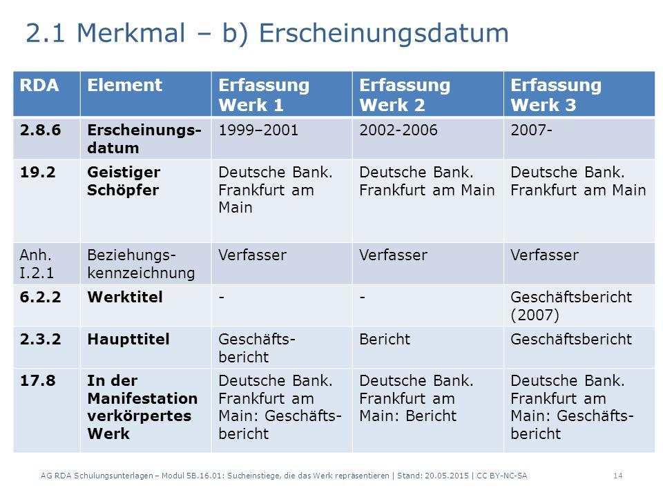 2.1 Merkmal – b) Erscheinungsdatum AG RDA Schulungsunterlagen – Modul 5B.16.01: Sucheinstiege, die das Werk repräsentieren | Stand: 20.05.2015 | CC BY-NC-SA14 RDAElementErfassung Werk 1 Erfassung Werk 2 Erfassung Werk 3 2.8.6Erscheinungs- datum 1999–20012002-20062007- 19.2Geistiger Schöpfer Deutsche Bank.
