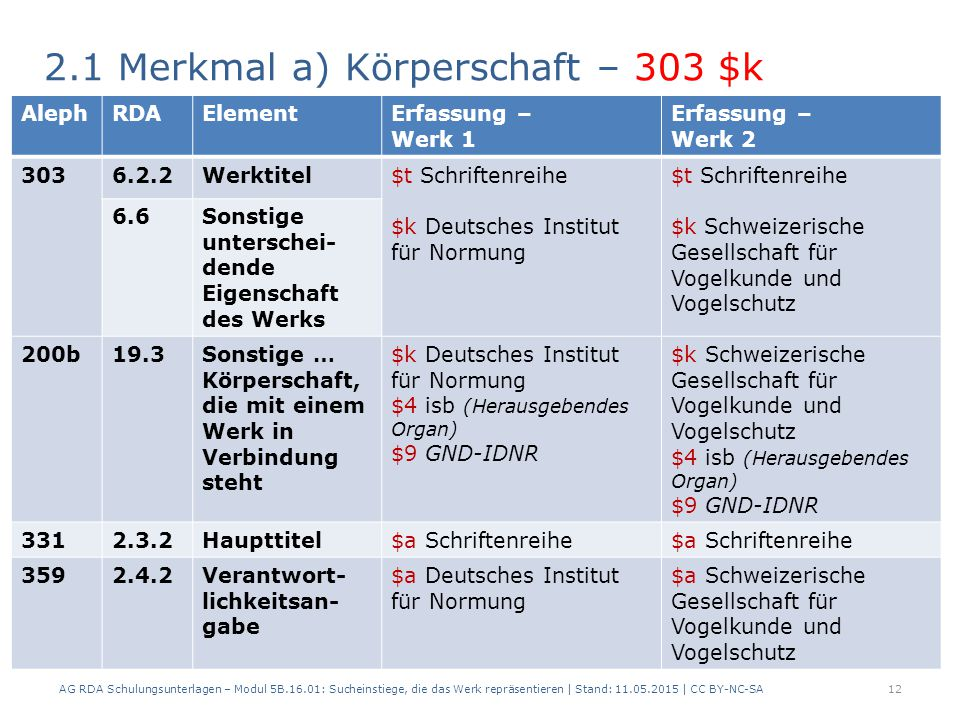2.1 Merkmal a) Körperschaft – 303 $k AG RDA Schulungsunterlagen – Modul 5B.16.01: Sucheinstiege, die das Werk repräsentieren | Stand: 11.05.2015 | CC