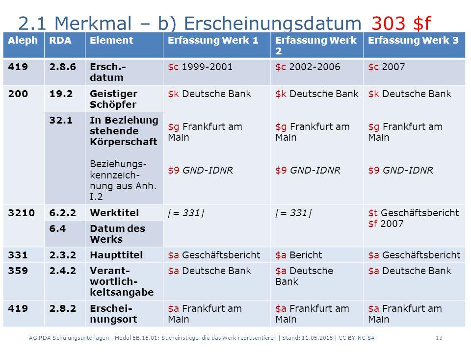 2.1 Merkmal – b) Erscheinungsdatum 303 $f AG RDA Schulungsunterlagen – Modul 5B.16.01: Sucheinstiege, die das Werk repräsentieren | Stand: 11.05.2015 | CC BY-NC-SA13 AlephRDAElementErfassung Werk 1Erfassung Werk 2 Erfassung Werk 3 4192.8.6Ersch.- datum $c 1999-2001$c 2002-2006$c 2007 20019.2Geistiger Schöpfer $k Deutsche Bank $g Frankfurt am Main $9 GND-IDNR $k Deutsche Bank $g Frankfurt am Main $9 GND-IDNR $k Deutsche Bank $g Frankfurt am Main $9 GND-IDNR 32.1In Beziehung stehende Körperschaft Beziehungs- kennzeich- nung aus Anh.
