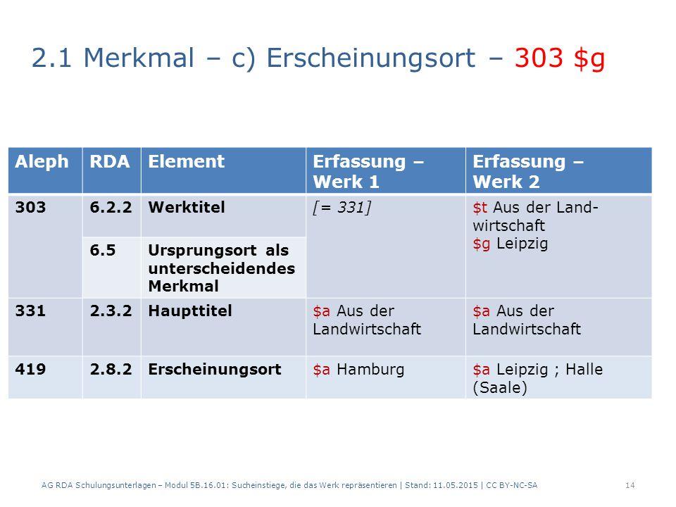 2.1 Merkmal – c) Erscheinungsort – 303 $g AG RDA Schulungsunterlagen – Modul 5B.16.01: Sucheinstiege, die das Werk repräsentieren | Stand: 11.05.2015 | CC BY-NC-SA14 AlephRDAElementErfassung – Werk 1 Erfassung – Werk 2 3036.2.2Werktitel[= 331]$t Aus der Land- wirtschaft $g Leipzig 6.5Ursprungsort als unterscheidendes Merkmal 3312.3.2Haupttitel$a Aus der Landwirtschaft 4192.8.2Erscheinungsort$a Hamburg$a Leipzig ; Halle (Saale)