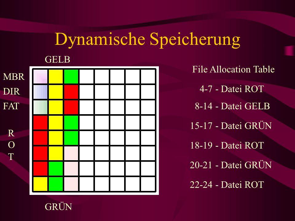 Dynamische Speicherung File Allocation Table MBR DIR FAT 4-7 - Datei ROT ROTROT GELB 8-14 - Datei GELB GRÜN 15-17 - Datei GRÜN 18-19 - Datei ROT 20-21 - Datei GRÜN 22-24 - Datei ROT