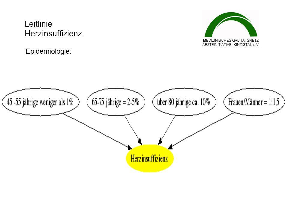 Leitlinie Herzinsuffizienz MEDIZINISCHES QALITÄTSNETZ ÄRZTEINITIATIVE KINZIGTAL e.V. Epidemiologie: