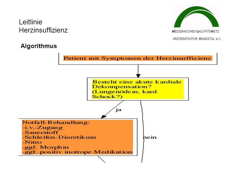 Leitlinie Herzinsuffizienz MEDIZINISCHES QALITÄTSNETZ ÄRZTEINITIATIVE KINZIGTAL e.V. Algorithmus