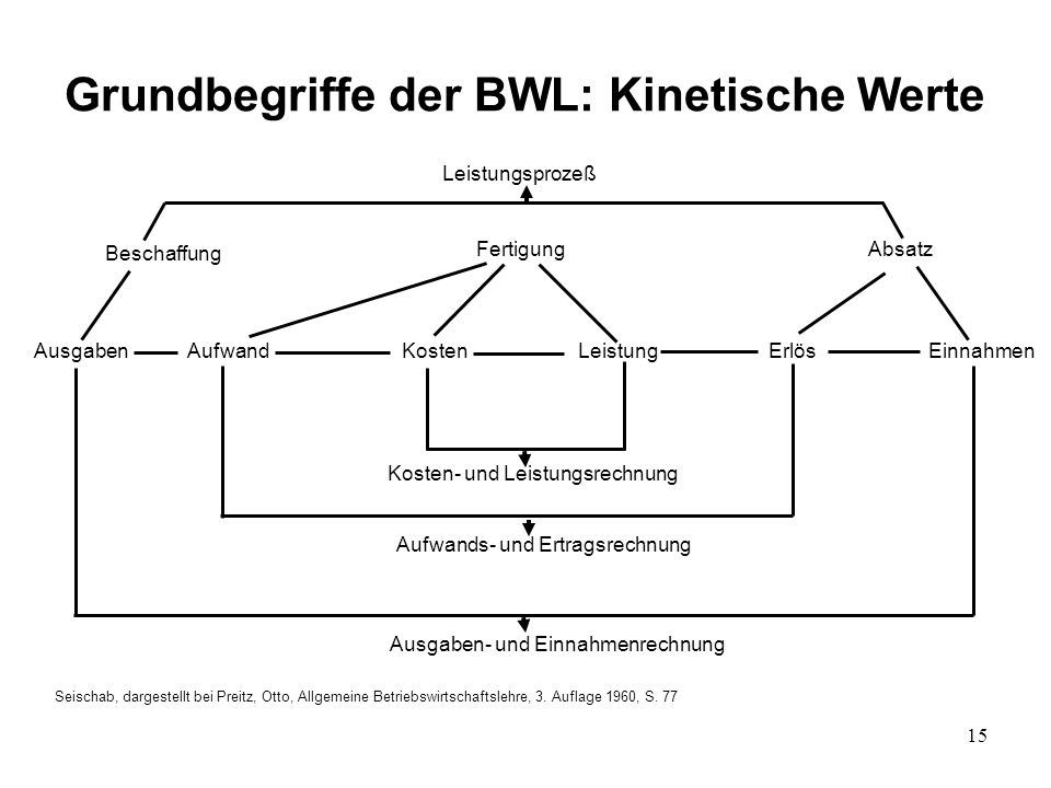 15 Grundbegriffe der BWL: Kinetische Werte Seischab, dargestellt bei Preitz, Otto, Allgemeine Betriebswirtschaftslehre, 3. Auflage 1960, S. 77 Leistun
