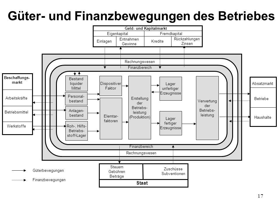 17 Güter- und Finanzbewegungen des Betriebes Geld- und Kapitalmarkt Eigenkapital Fremdkapital Einlagen Kredite Entnahmen Gewinne Rückzahlungen Zinsen
