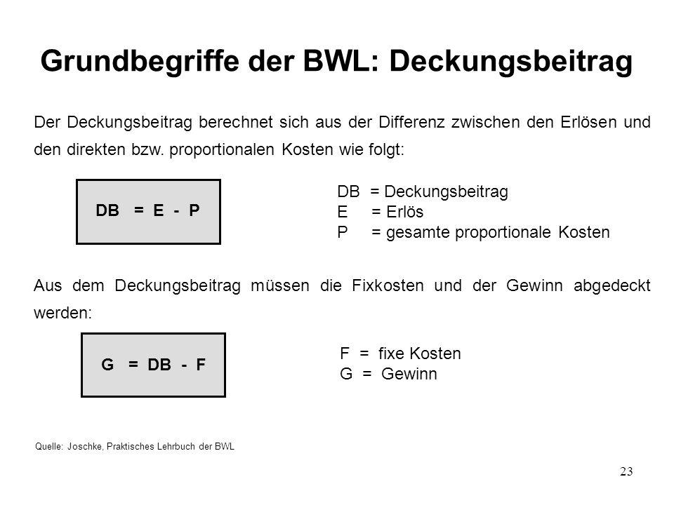 23 Grundbegriffe der BWL: Deckungsbeitrag Quelle: Joschke, Praktisches Lehrbuch der BWL Der Deckungsbeitrag berechnet sich aus der Differenz zwischen den Erlösen und den direkten bzw.