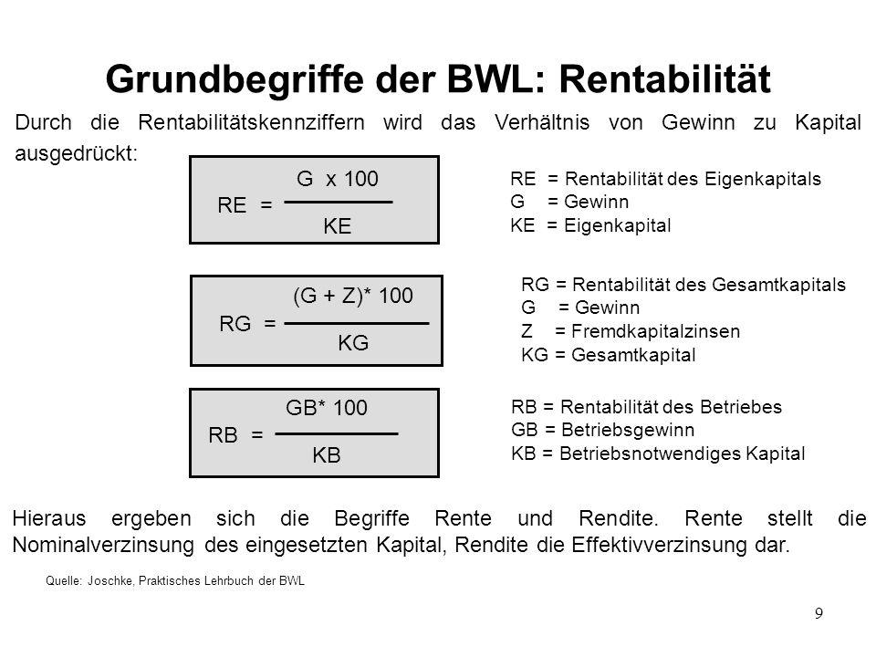 9 Grundbegriffe der BWL: Rentabilität Quelle: Joschke, Praktisches Lehrbuch der BWL Durch die Rentabilitätskennziffern wird das Verhältnis von Gewinn zu Kapital ausgedrückt: RE = Rentabilität des Eigenkapitals G = Gewinn KE = Eigenkapital RG = Rentabilität des Gesamtkapitals G = Gewinn Z = Fremdkapitalzinsen KG = Gesamtkapital RB = Rentabilität des Betriebes GB = Betriebsgewinn KB = Betriebsnotwendiges Kapital RE = G x 100 KE RG = (G + Z)* 100 KG RB = GB* 100 KB Hieraus ergeben sich die Begriffe Rente und Rendite.