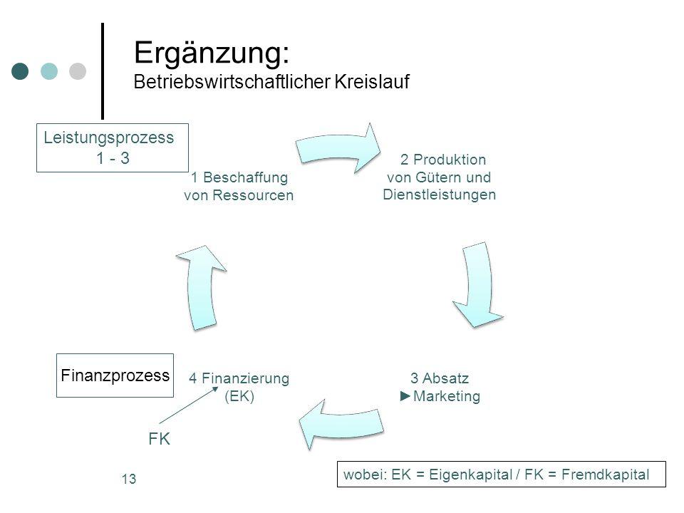13 Ergänzung: Betriebswirtschaftlicher Kreislauf 2 Produktion von Gütern und Dienstleistungen 3 Absatz ►Marketing 4 Finanzierung (EK) 1 Beschaffung vo